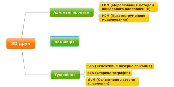 Поширені методи 3d друку