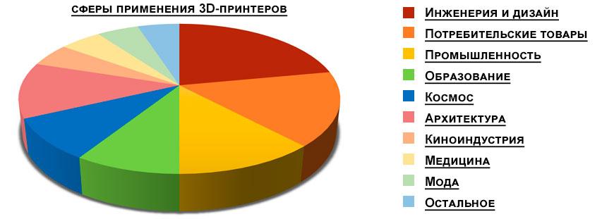 Сферы применения 3D-принтеров