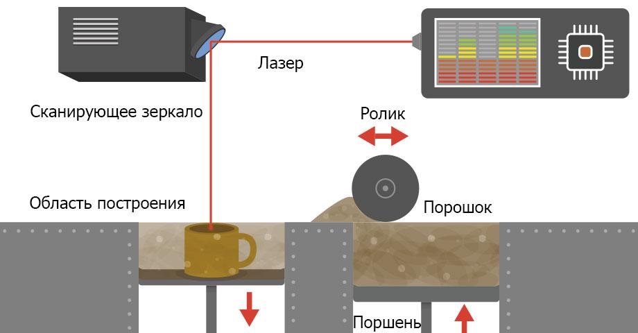 Выборочное лазерное спекание – SLS (Selective Laser Sintering)