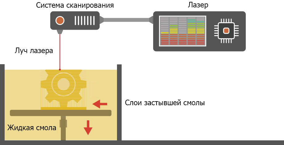 Стереолітографія (Stereolithography)